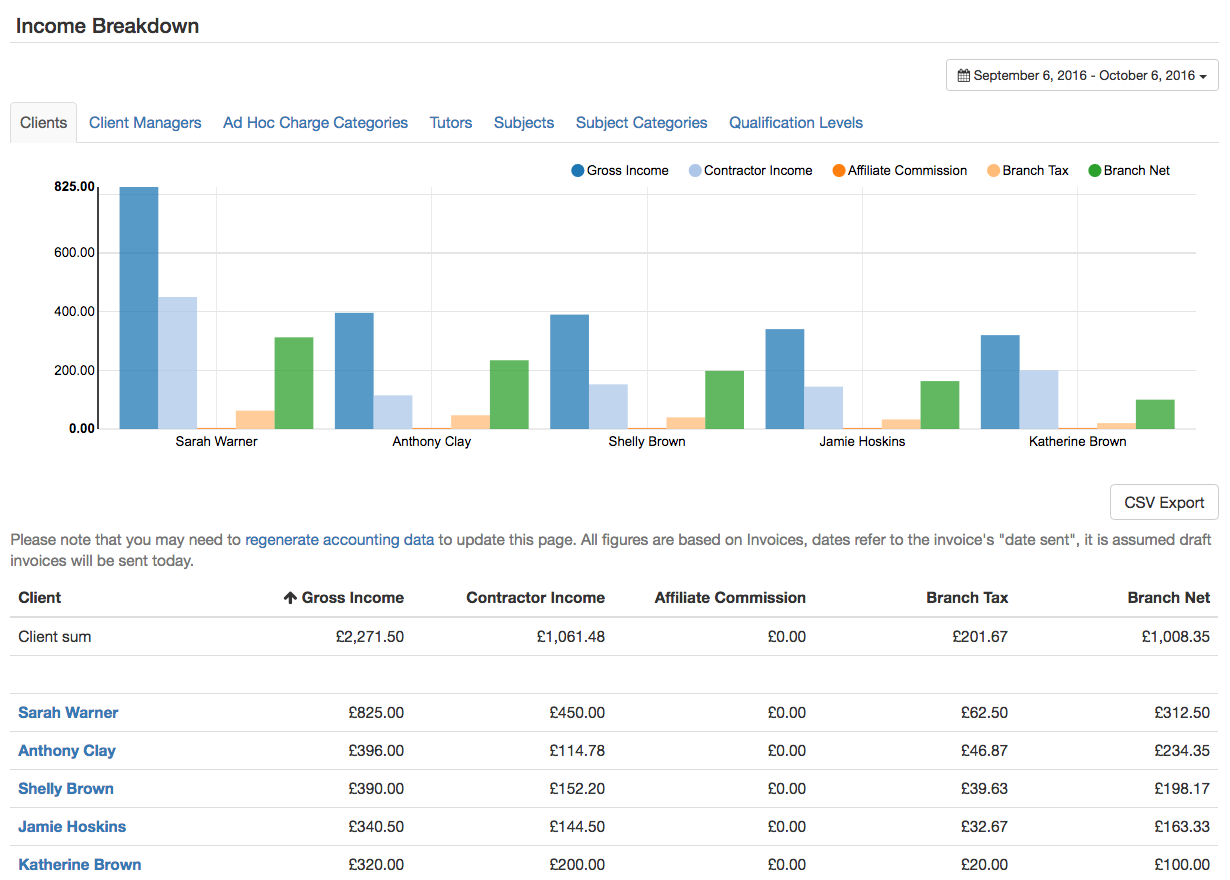 Monitor your income in the Analytics section.